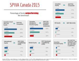 Canada_SPIVA_year_end_2015
