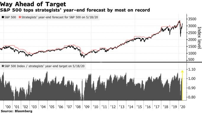 S&P 500 tops strategists' year-end forecast by most on record